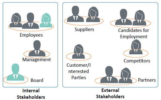 https://www.simplilearn.com/ice9/free_resources_article_thumb/internal-external-stakeholders-acp.PNG
