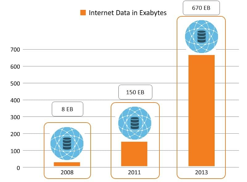 Internet data growth
