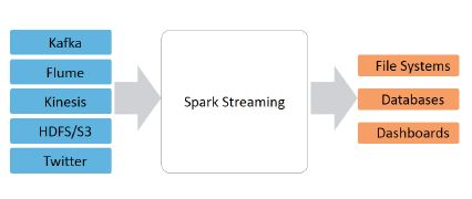 Apache Spark Streaming Tutorial | Simplilearn