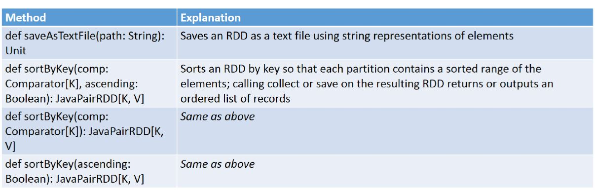 java pair rdd methods 1