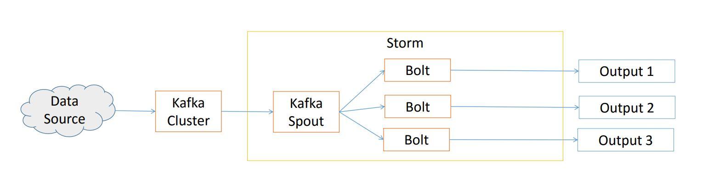 kafka interface to storm
