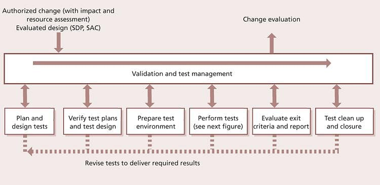 Key Activities of Service Validation and Testing