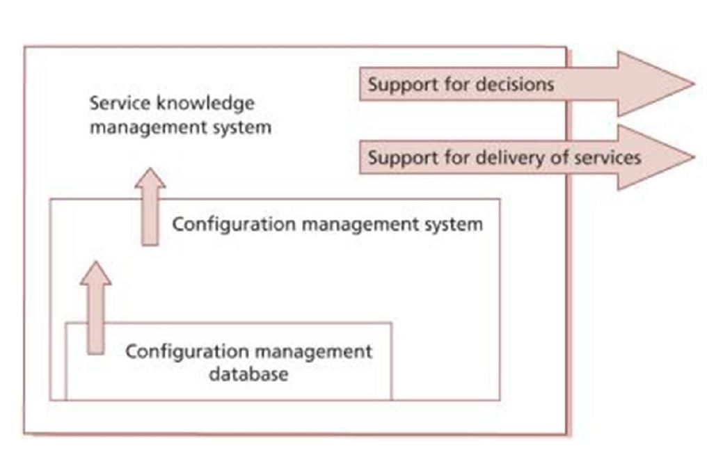 service knowledge management architecture