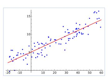 https://www.simplilearn.com/ice9/free_resources_article_thumb/linear-regression-graph-machine-learning.JPG