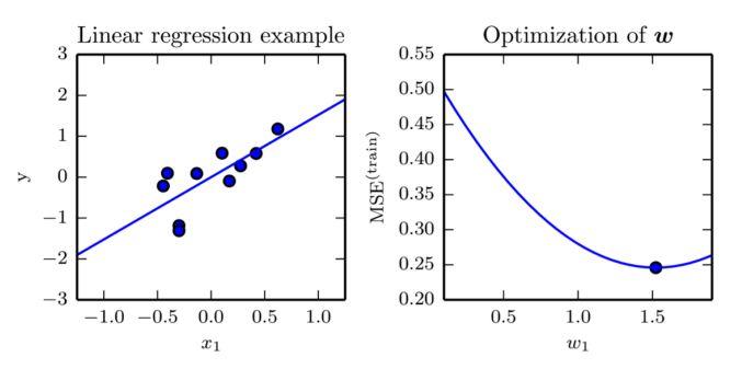 Regression - Machine Learning | Simplilearn