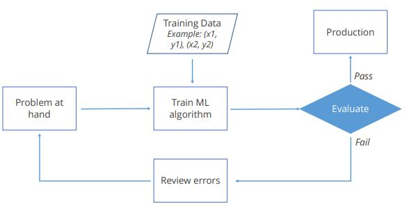 https://www.simplilearn.com/ice9/free_resources_article_thumb/machine-learning-approach.JPG