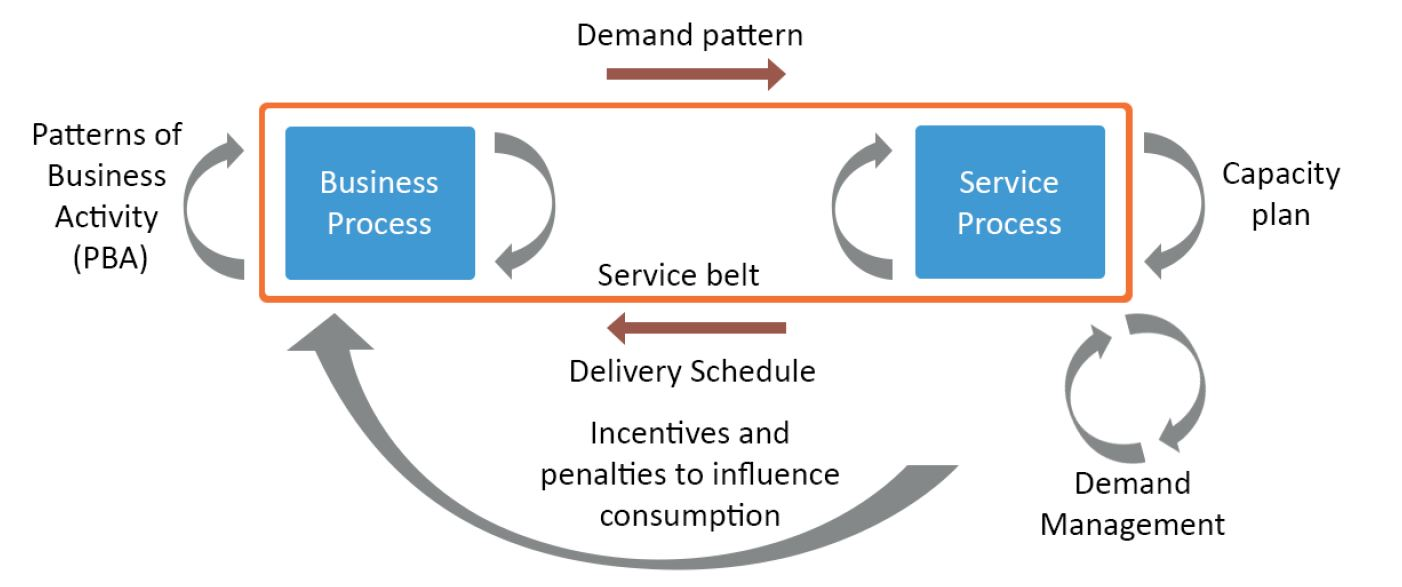 managing demand for services