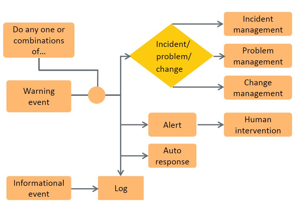 managing information and warning events