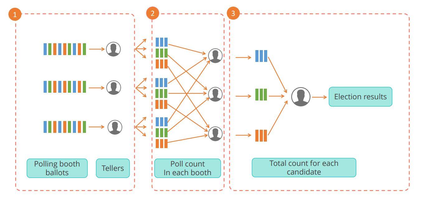 mapreduce-analogy-and-steps