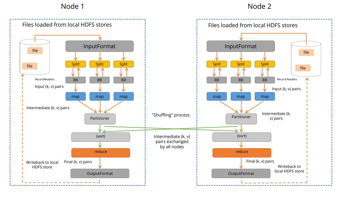 mapreduce-execution-in-a-distributed-two-node-environment