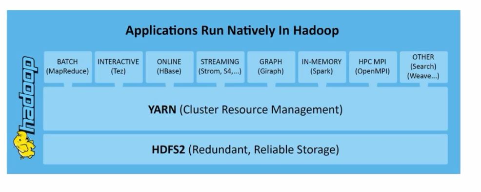 mapreduce-v-2.7-architecture-comprising-yarn