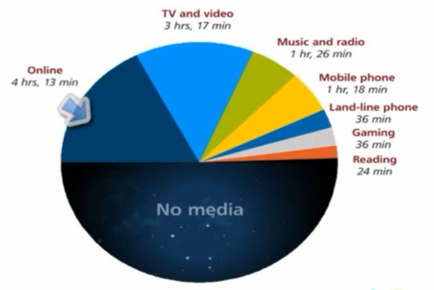 media-consumption-per-day-distribution-chart