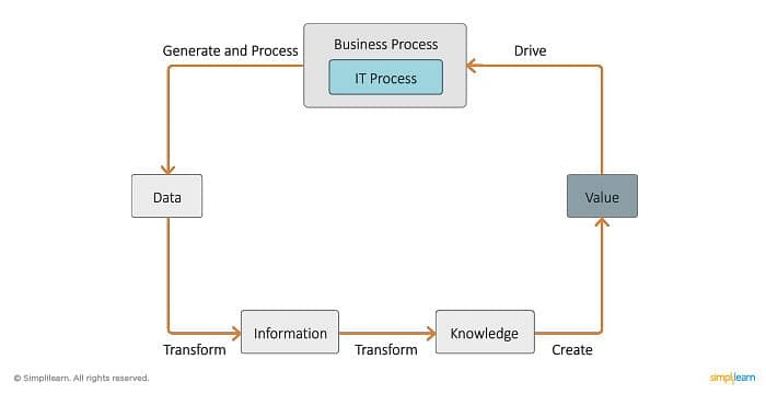 Meta data Information Cycle