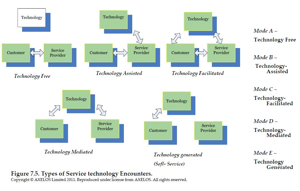 modes of technology