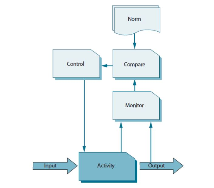 monitor control loop