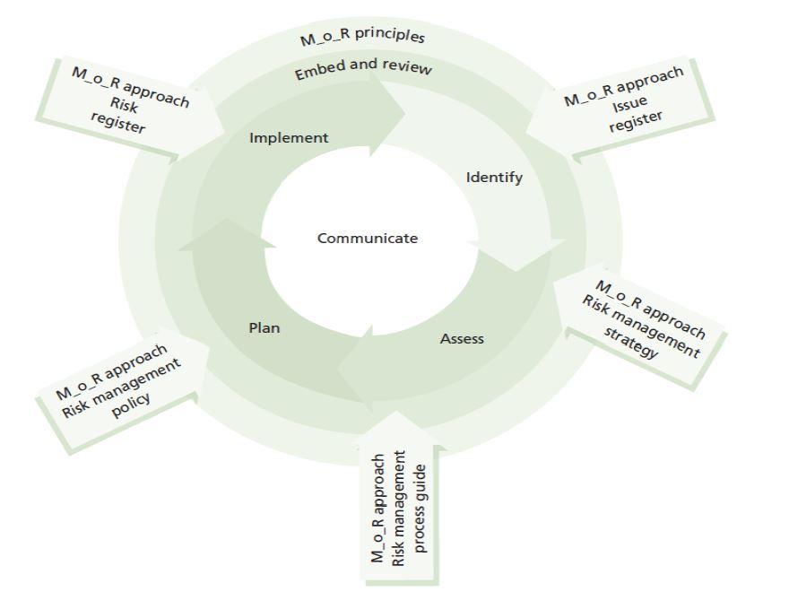 MoR framework
