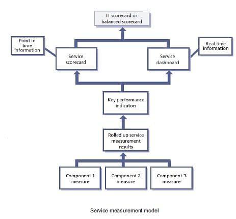 CSI Methods and Techniques: ITIL Intermediate CSI Tutorial