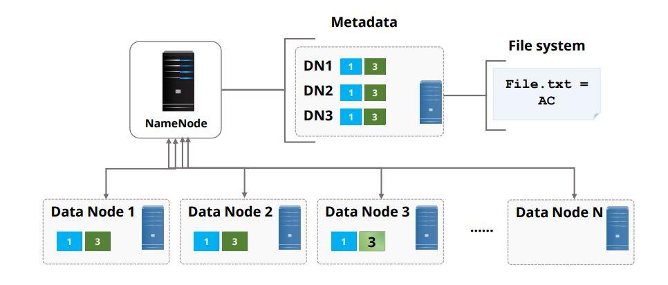 namenode-a-hdfs-component