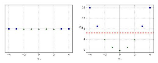 Classification - Machine Learning | Simplilearn