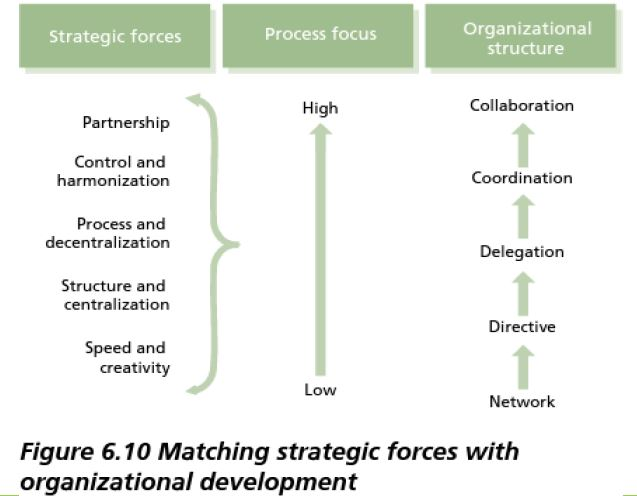 starting point for organizational design as a strategy