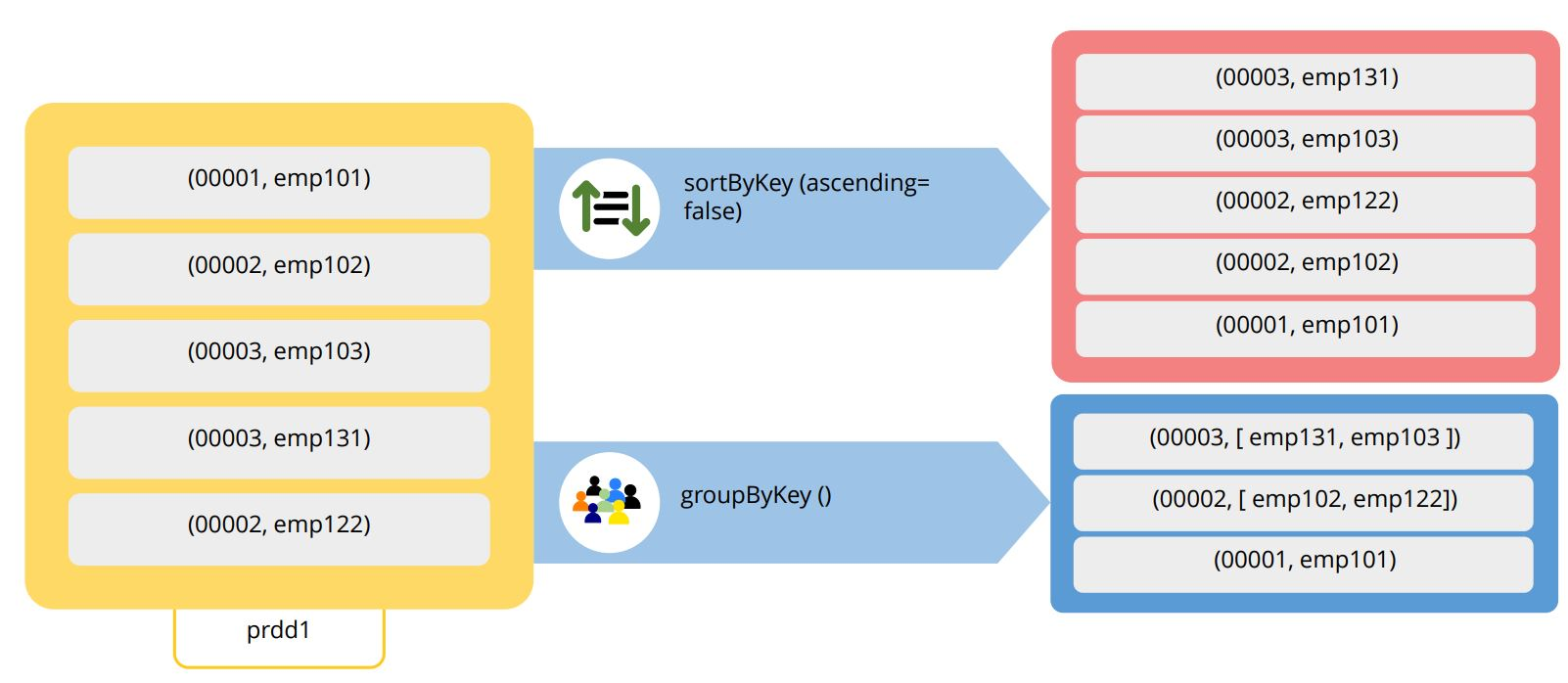 pair-rdd-operations-sortbykey-and-groupbykey