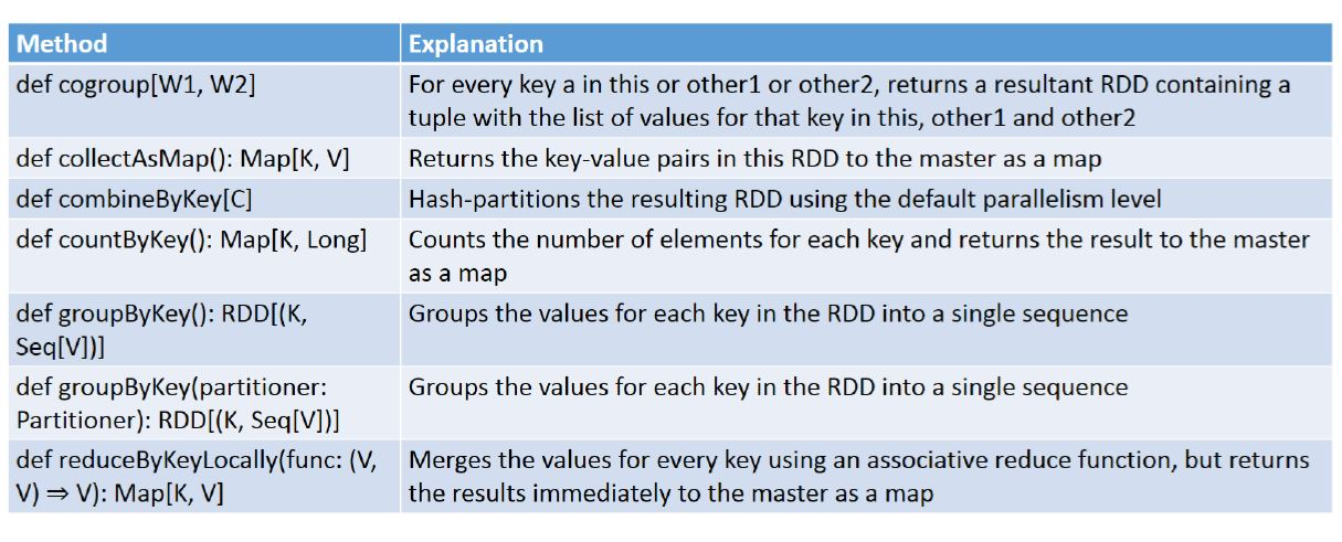 pair rdd methods 2