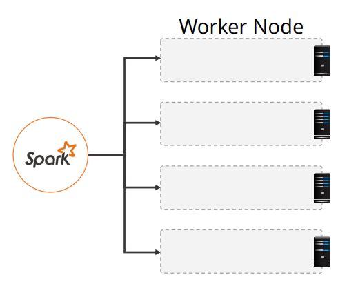 Spark Parallel Processing Tutorial | Simplilearn