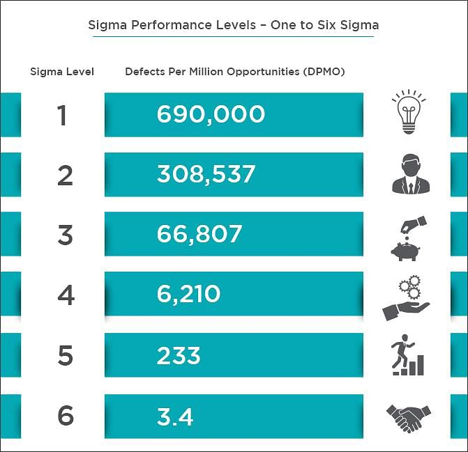 7 Reasons To Get A Six Sigma Certification