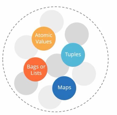 pig-latin-nested-data-model