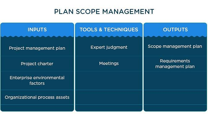 scope management Module 3 ‐scope management pmp exam questions 3 pmp, pmbok and the registered education provider logo are registered marks of the project management institute, inc.