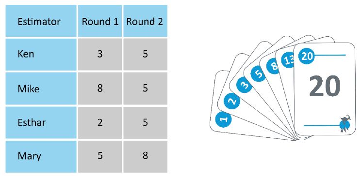 https://www.simplilearn.com/ice9/free_resources_article_thumb/planning-poker-example.JPG