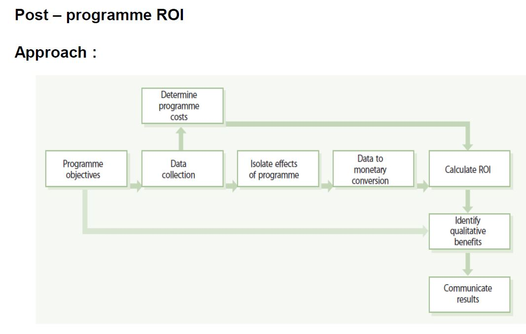 post programme roi approach