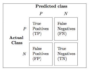 https://www.simplilearn.com/ice9/free_resources_article_thumb/precision-recall-matrix-machine-learning.JPG