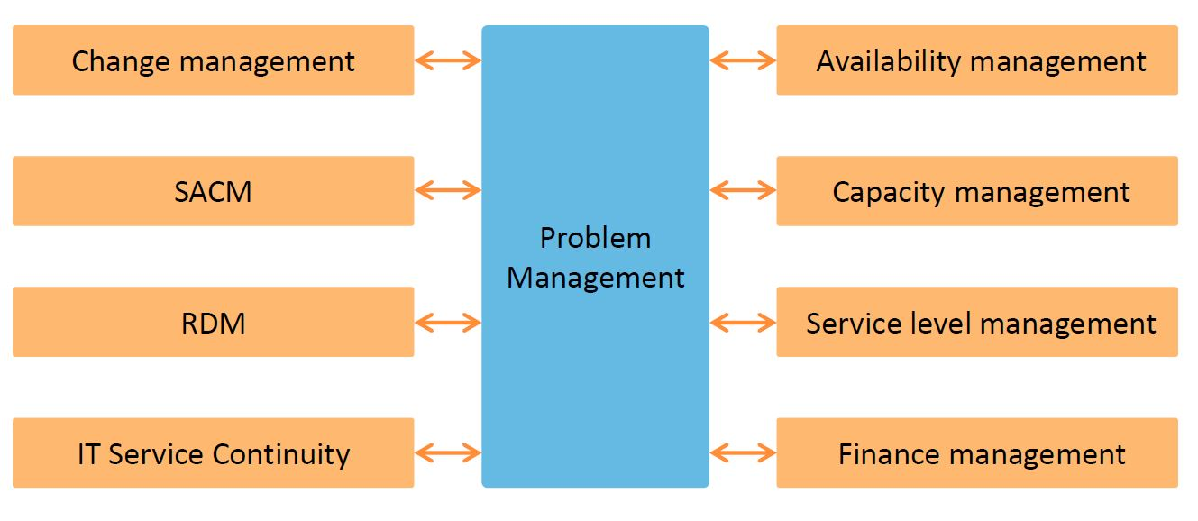 problem management - interface with other processes
