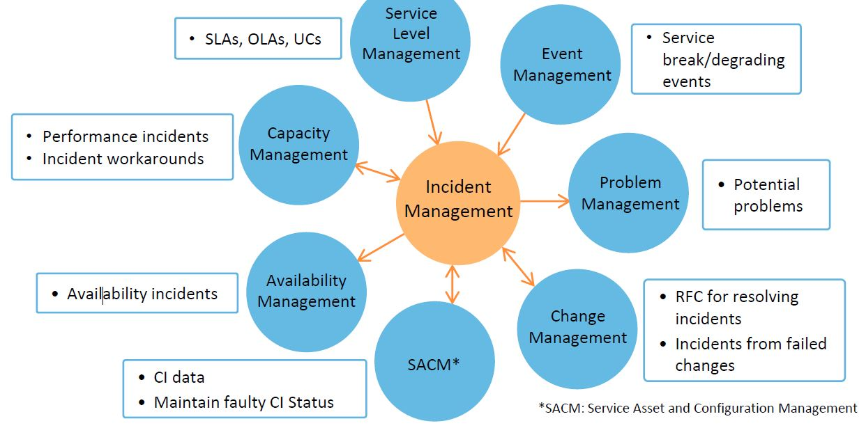 process activities in incident management
