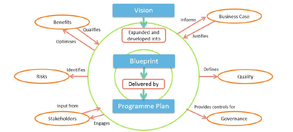 Designing the blueprint delivery tutorial simplilearn designing the blueprint delivery malvernweather Choice Image