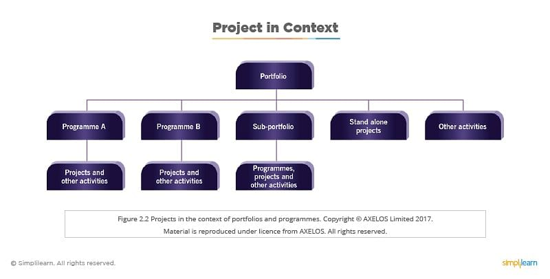 project in context