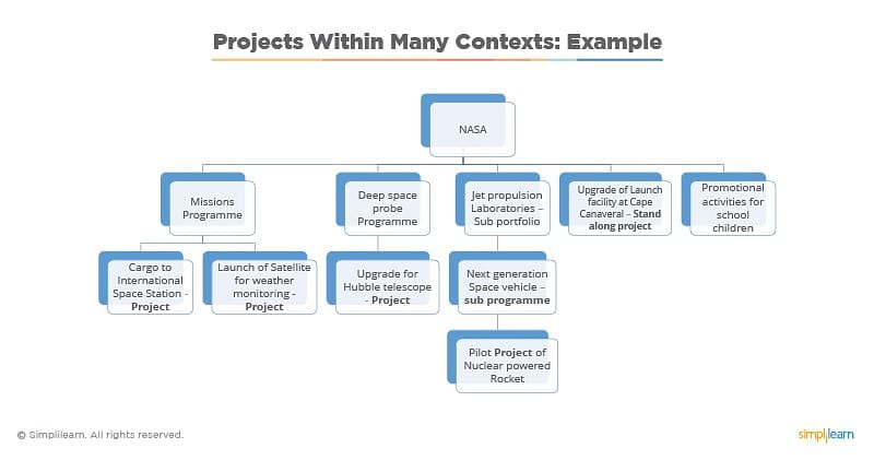 projects within many contexts
