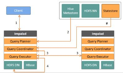 Query Execution Flow in Impala