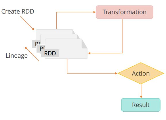 rdd-operations-actions-and-transformations