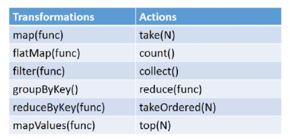 rdd operations in spark