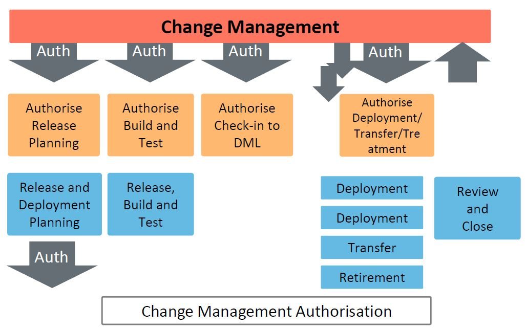 rdm phases in itil foundation