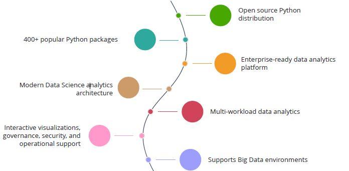 Python Environment Setup and Essentials Tutorial | Simplilearn