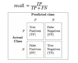 https://www.simplilearn.com/ice9/free_resources_article_thumb/recall-formula-machine-learning.JPG