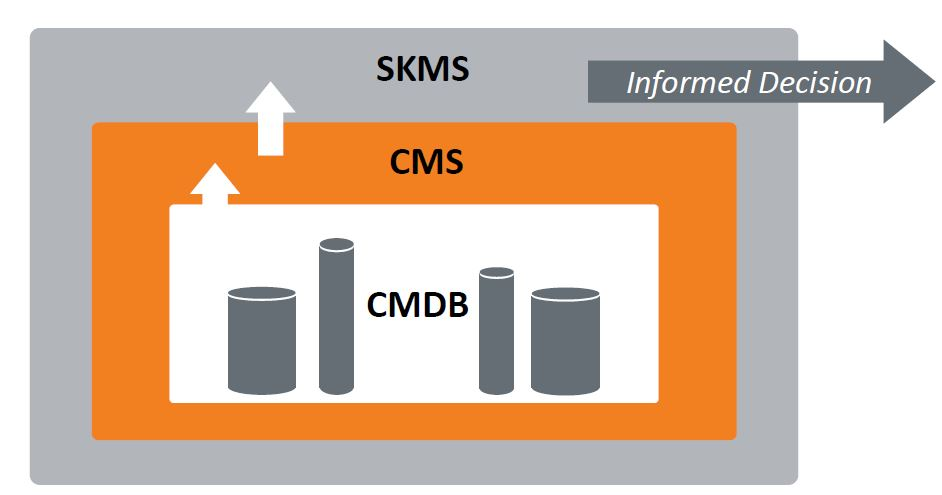 relationship between cmdb, cms and skms in foundation