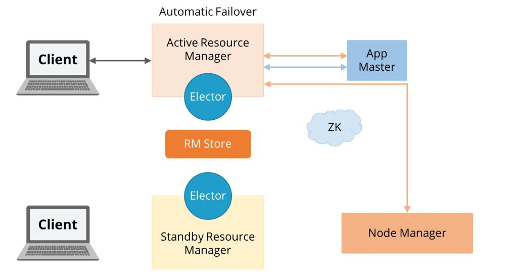 resource-manager-in-high-availability-mode