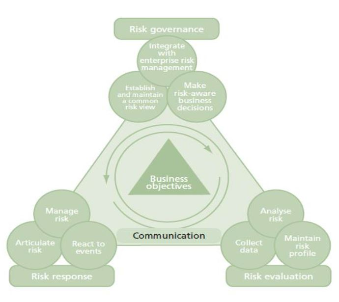 frameworks involved in risk managemnet