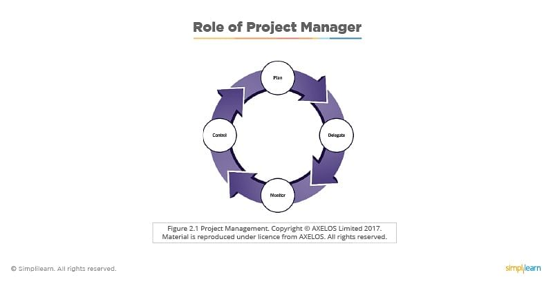 role of a project manager