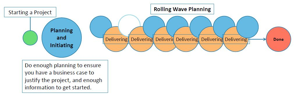 https://www.simplilearn.com/ice9/free_resources_article_thumb/rolling-wave-planning-explanation.JPG