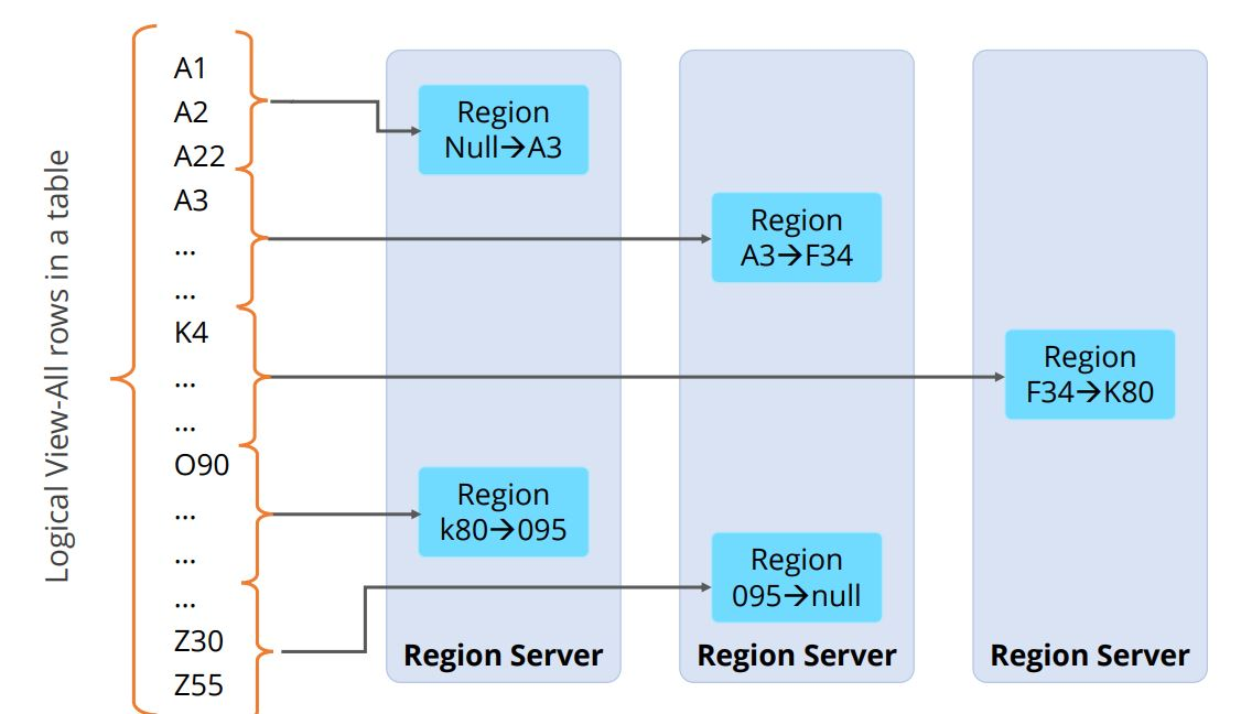 row-distribution-of-data-between-region-servers